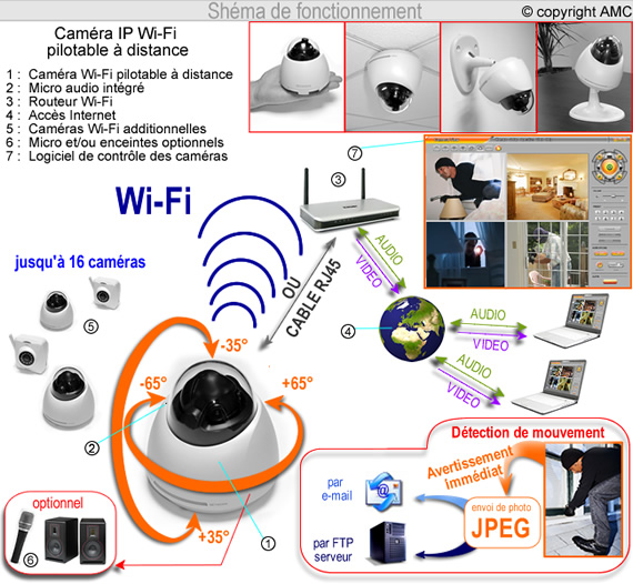 w601 cam ra de vid o surveillance dome ip wifi pilotable a distance. Black Bedroom Furniture Sets. Home Design Ideas