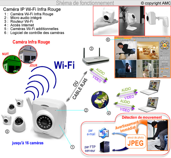 w602 cam ra vid o surveillance ip wifi et infrarouge consultable distance. Black Bedroom Furniture Sets. Home Design Ideas