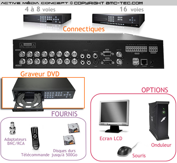 dvr 5116 enregistreur num rique de vid o surveillance 16 canaux vid o. Black Bedroom Furniture Sets. Home Design Ideas